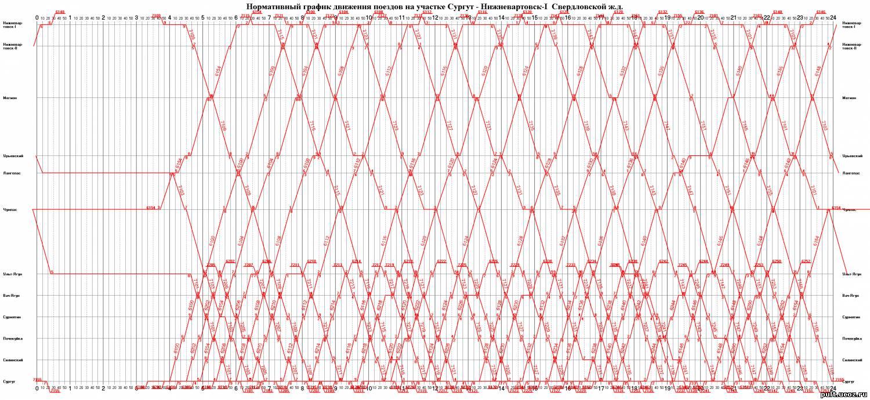 график движения поездов с кисловодска